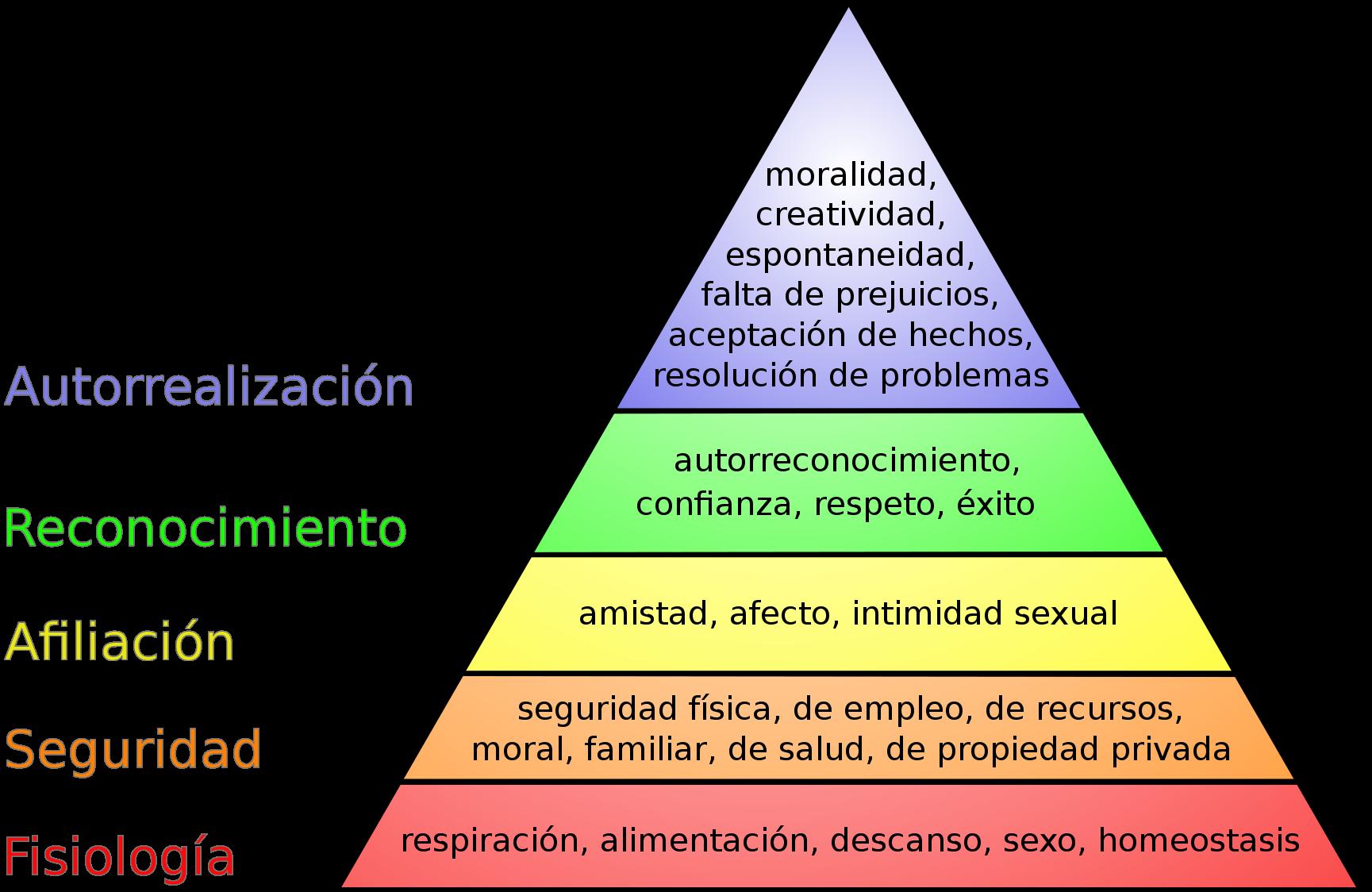 Maslow estableció una jerarquización de las necesidades del ser humano y las reflejó en una pirámide